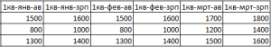 Образцовая таблица Excel