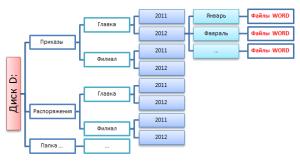 Организация хранения файлов