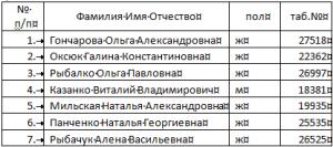 таблица Word с нумерованным столбцом