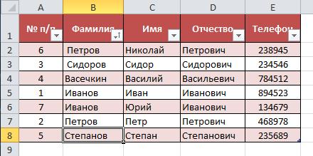 Нарушенный порядок сортировки