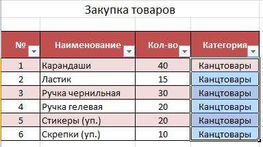 Заполненые ячейки Excel