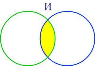 Работа логического оператора И