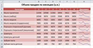 Результат отображения Спарклайнов в таблице